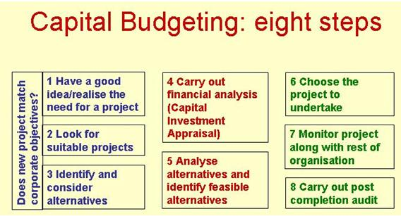a survey of capital budgeting methods Drury (2000) stated, the theory of capital budgeting reconciles the goals of survival and profitability by assuming that management takes as it.