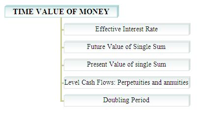 time value of money finance assignment help effective interest time value of money finance topic