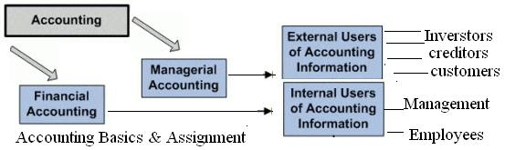 accounting assignment help online accounting tutor homework  help accounting assignment homework help