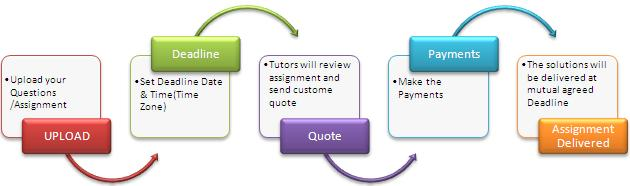 Online assignment solution, help, assignment tutor, school to college ...