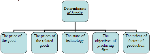 Supply determinants