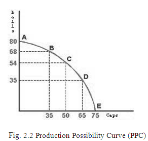 production possibilities essay Free assignment essay example on production possibility frontiers (ppf.